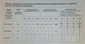 Tableau SDHI dans les écosystèmes aquatiques de Franche-Comté